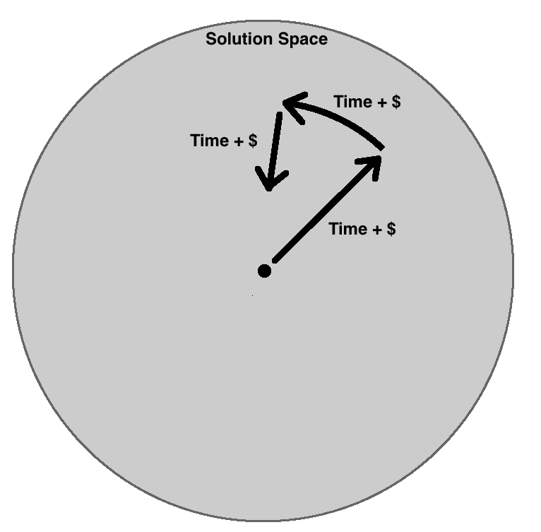 Cost of Travel in Solution space